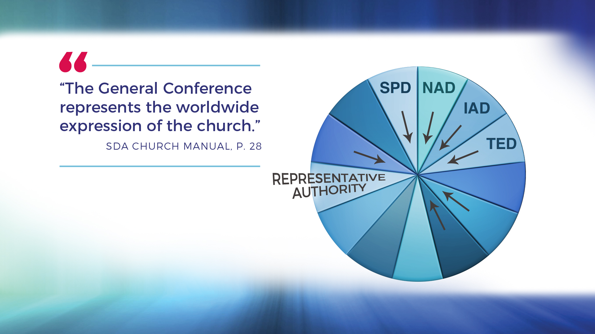 The General Conference represents the worldwide expression of the church